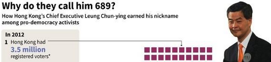 AFP Infographic: Why do they call him 689?