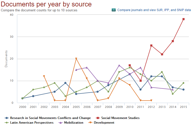 Fig. 3: Most common sources of articles on social movements, 2000-2015. Graph from Scopus.